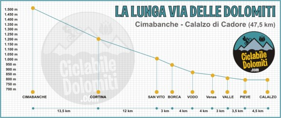 MAPPA-altimetria-Lunga-via-delle-Dolomiti
