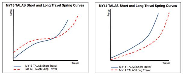 Fox-TALAS-Spring-Curve-2014(1)