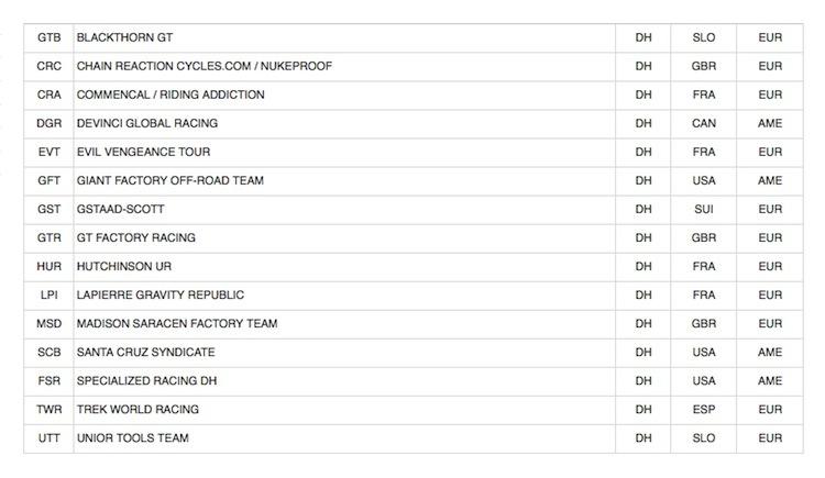 Trade Team UCI 2014 - Elite DH