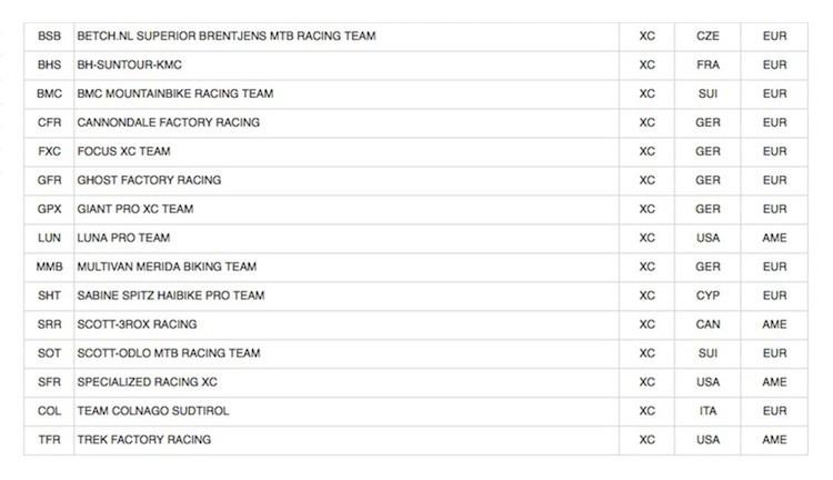 Trade Team UCI 2014 - Elite XC