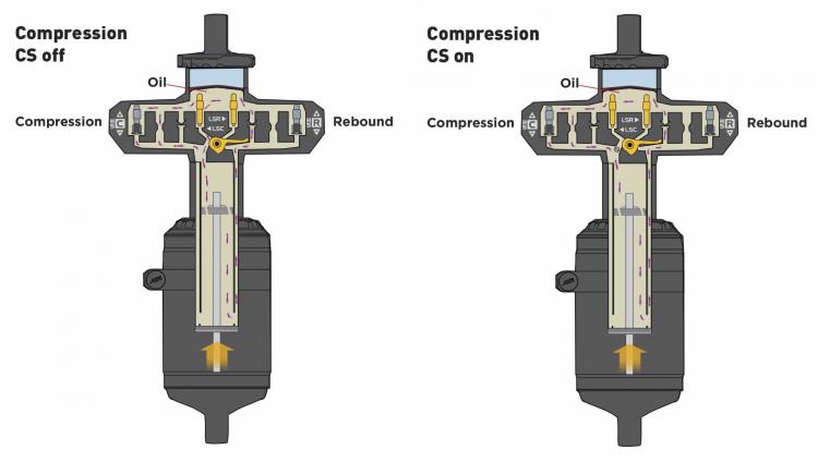 DBinline compressione idraulica