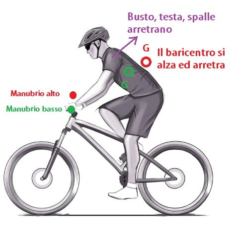 Come fare l'impennata in Mountainbike - Gallo Bike Park
