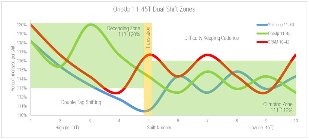OneUp-Components-45T-Shimano-11-Speed-Cassette-Shift-Comparison-Graph-1024