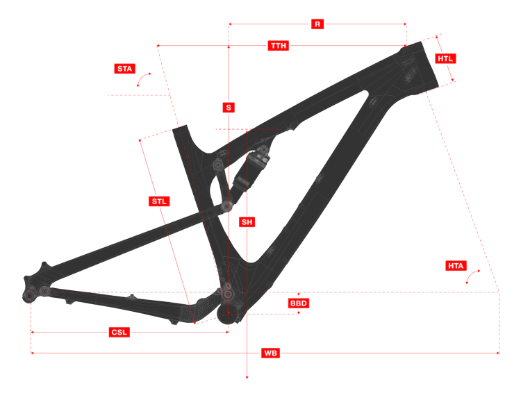 sherpa-geometry-diagram
