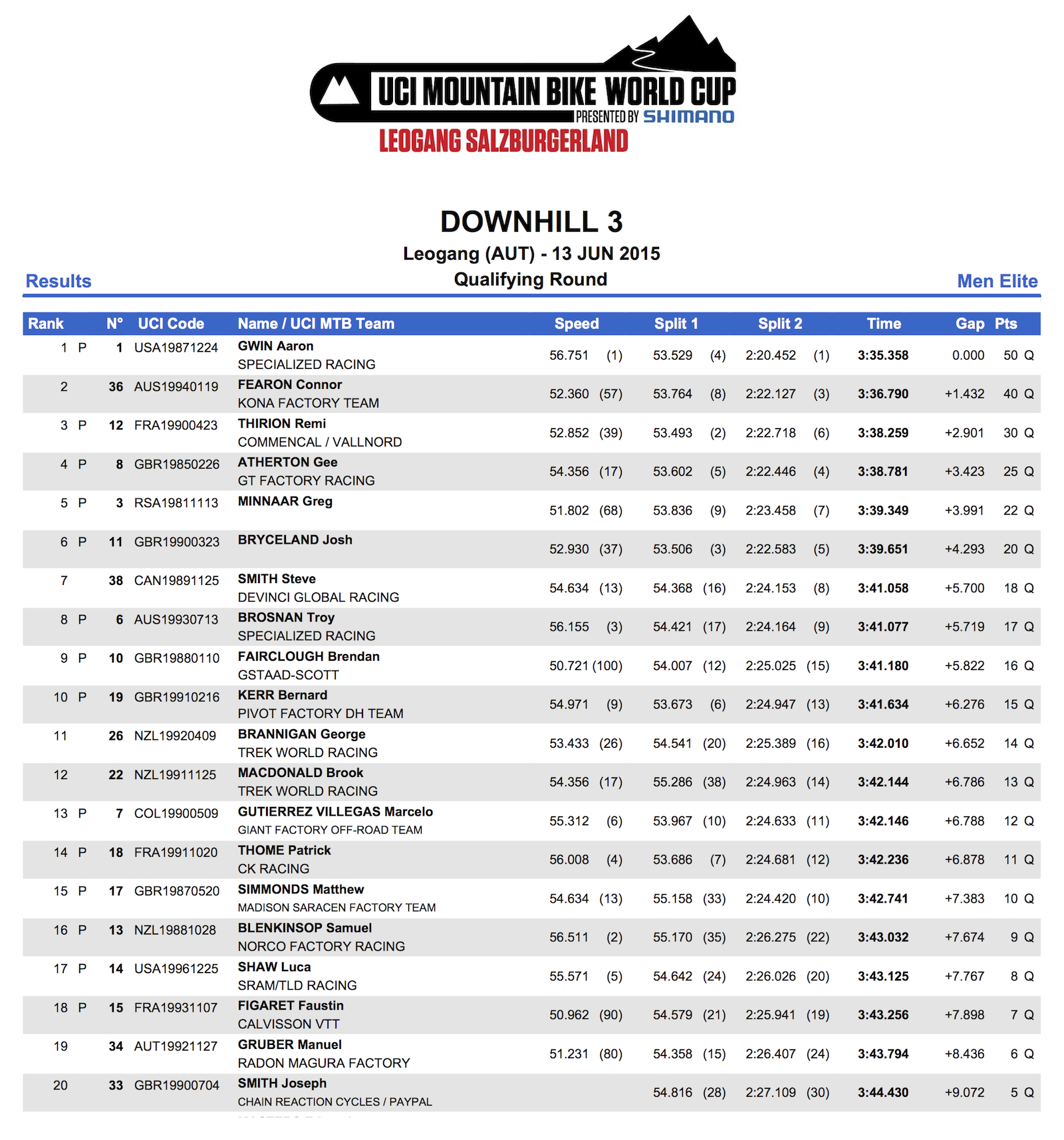 DHI_ME_Results_QR1