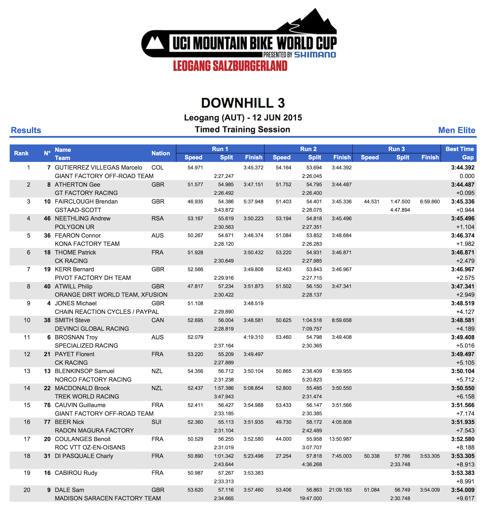 DHI_ME_Results_TT