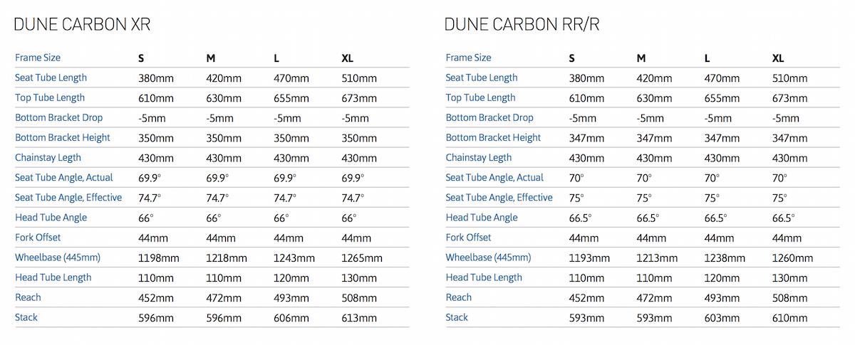 Dune 2016 Carbon geometry