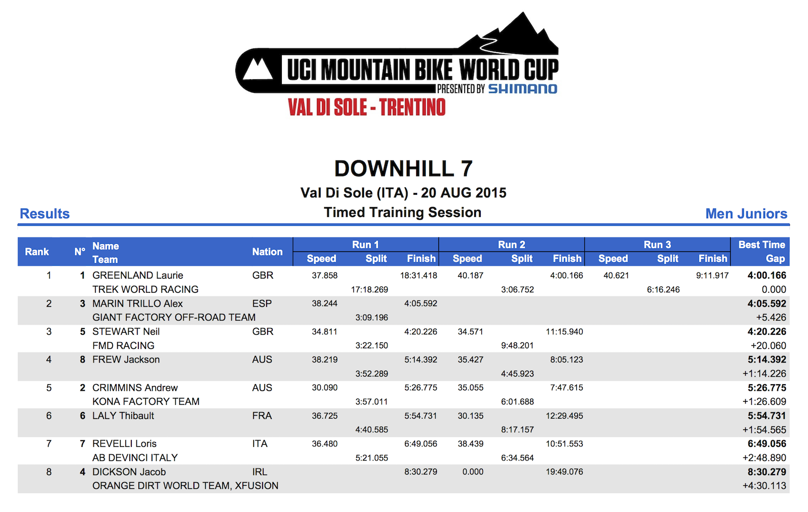 DHI_MJ_Results_TT
