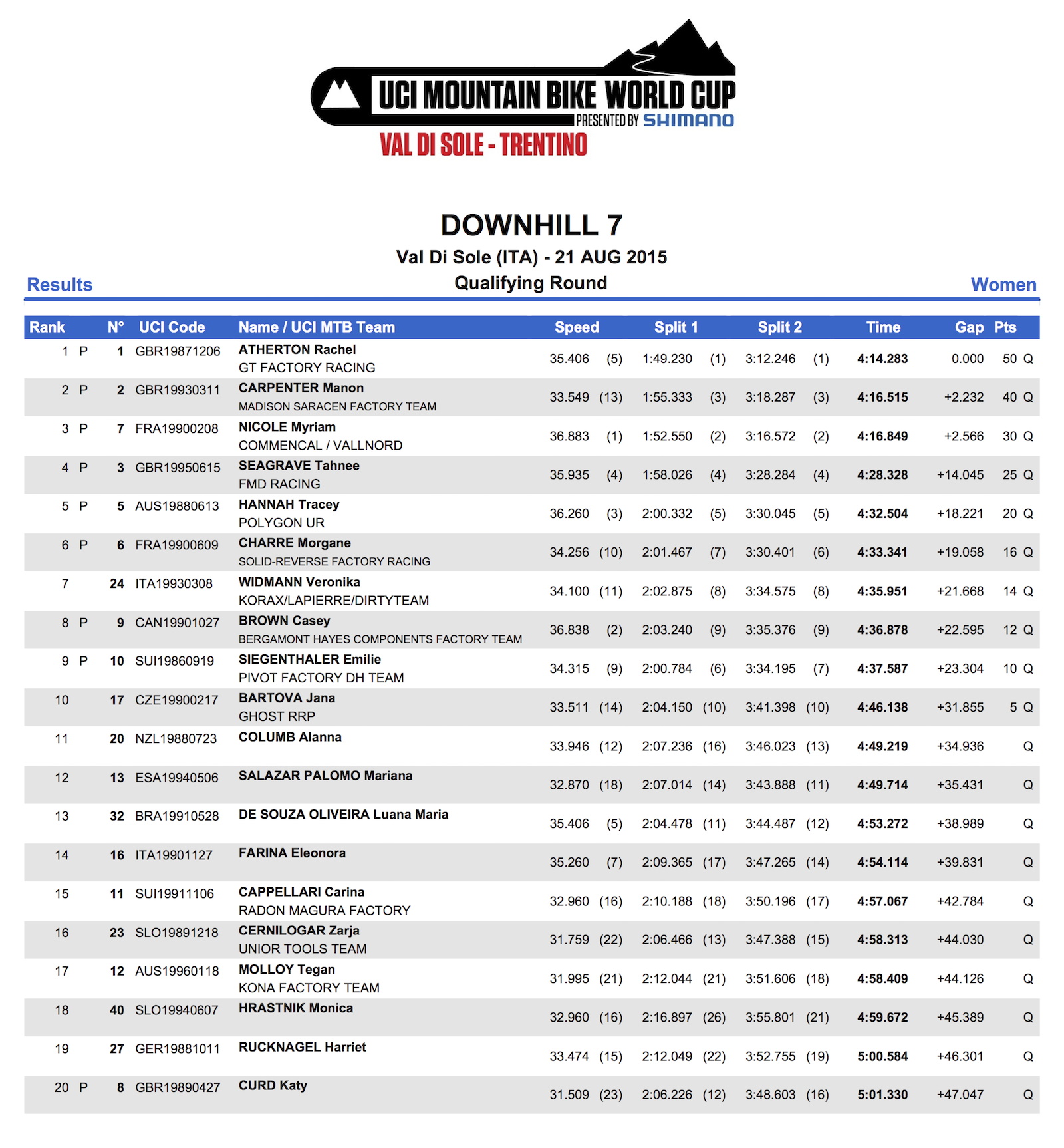 DHI_WE_Results_QR