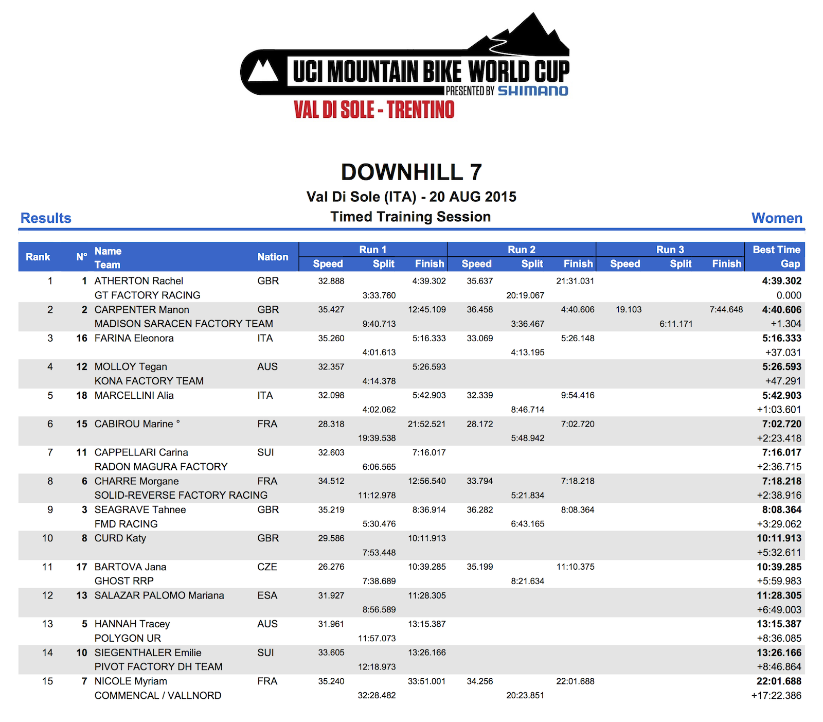 DHI_WE_Results_TT