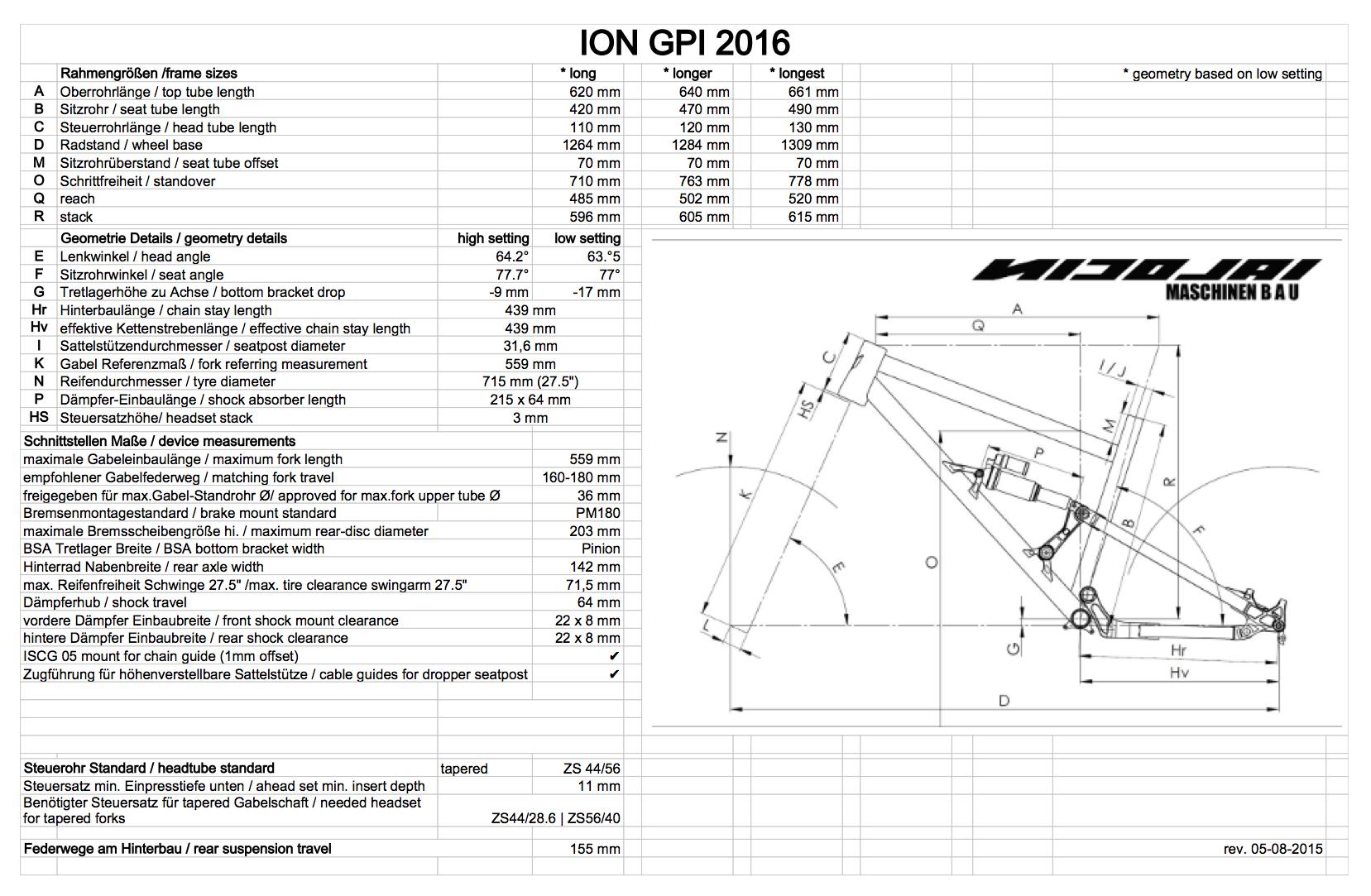 Tech_sheet ION GPI 2016