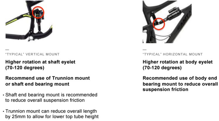 The benefits of both trunnion and bearing eyelet mounts explained succinctly.