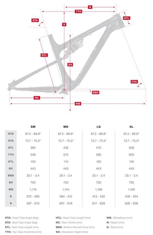 pipeline-geometry-chart