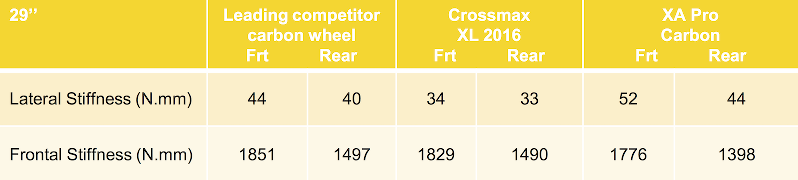 comparativa rigidezza mavic xa pro carbon