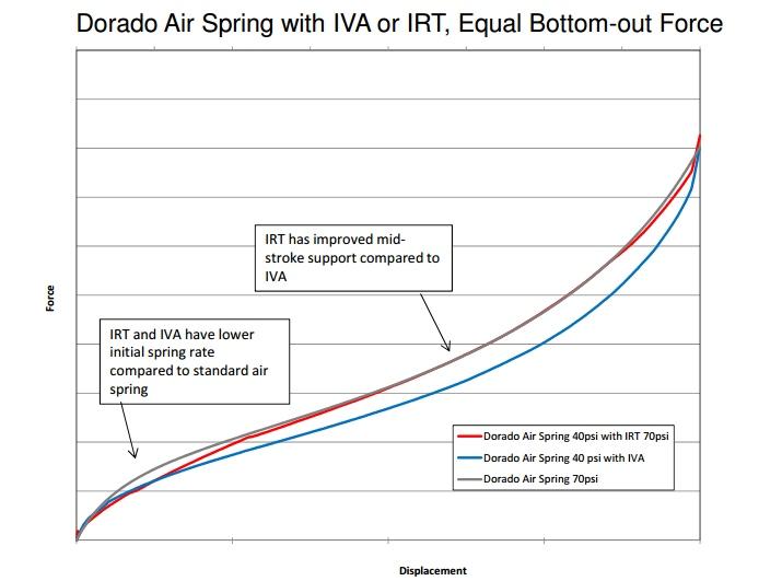 IVA vs IRT2